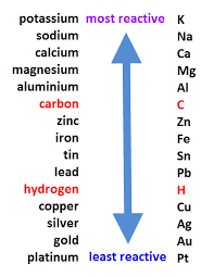 what is meant by reactivity series of metals give one exle