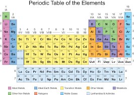 The Periodic Table Of Elements Printable Periodic Table Of Elements Igoscience Com