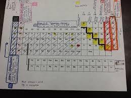 periodic table science book powerschool learning 8th grade science ch 4 periodic table