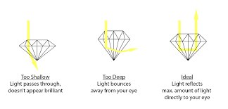 diamond clarity chart scale the four things to know about diamonds the four c u0027s giacomelli