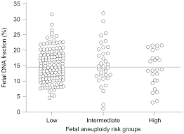 maternal plasma fetal dna fractions in pregnancies with low and