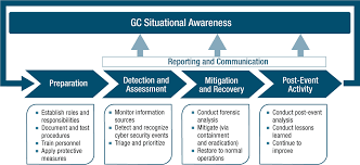 Computer Security Incident Report Template by Government Of Canada Cyber Security Event Management Plan Gc