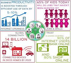 irish economy 2015 2014 facts innovation news digital economy 2016 oecd observer