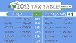 Irs Tax Tables 2015 I Need The Irs 2012 Tax Table Priortax