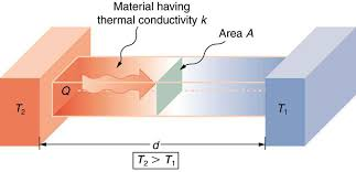 what is thermal conductivity article khan academy