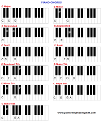 tutorial piano simple learn piano chords how to form chords on piano and keyboard