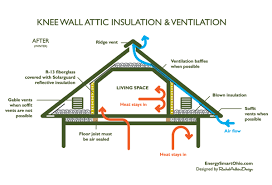 how to insulate and ventilate knee wall attics energy smart home