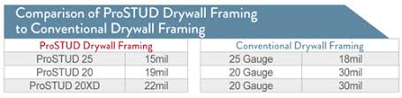 dietrich metal framing span tables what is an eq drywall stud clarkdietrich building systems