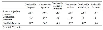 adaptación argentina de la escala abreviada de ira en la