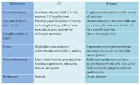 cv vs resume the differences cv vs resume the differences icdisc us