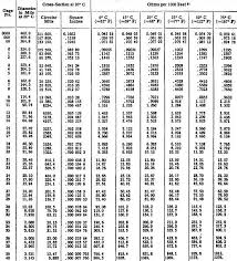 table of equivalent awg wire and resistance per foot