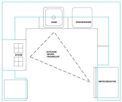 kitchen triangle design with island kitchen design kitchen triangle design with island l shaped