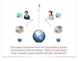 how does money transfer between banks and different countries work