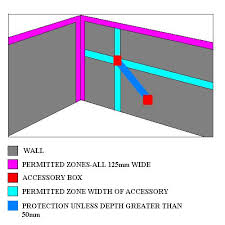 permitted wiring zones electrics
