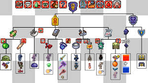 Terraria Blind Fold Crafting Tree For The Ankh Shield Terraria