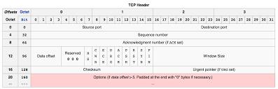 Tcp Flags Ios Android网络抓包教程之tcpdump