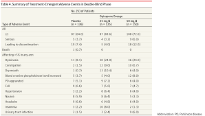 opicapone as adjunct to levodopa therapy in parkinson disease