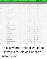 premier league goals table 2014 15 premier league table without sanchez s goals and assists