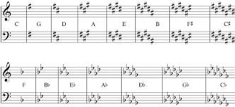 easy guide to learning key signatures howtosingsmarter com