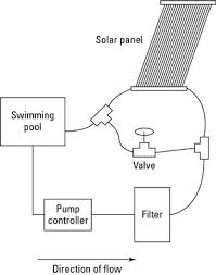 solar heating systems for your pool dummies