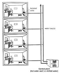 air conditioning systems configurations u2013 part three electrical