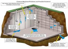 how to waterproofing basement solutions