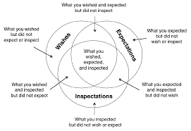 different combinations of wishes expectations and inspectations