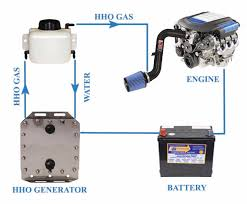 fuel saving hydrogen hho generators for car truck bus boat