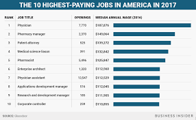 Colors In 2017 The Highest Paying Jobs In America In 2017 Business Insider