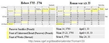 hebraic calendar feast days in 33 ad
