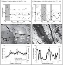 time scales of porphyry cu deposit formation insights from