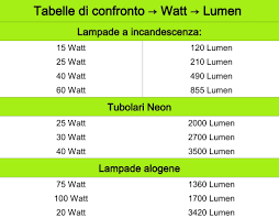 tabella conversione candele quanta luce mi serve led lumen
