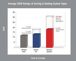 Window Unit Heat Pump Mitsubishi Electric Introduces Most Energy Efficient Hvac Ductless