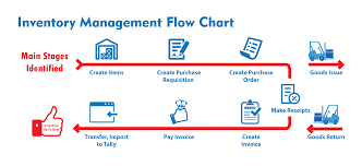 of inventory best inventory management software inventory software