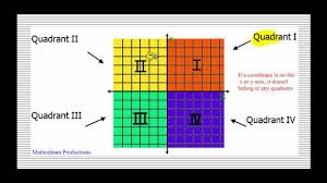 Coordinate Geometry Worksheets Coordinate Plane And Plotting Points Youtube