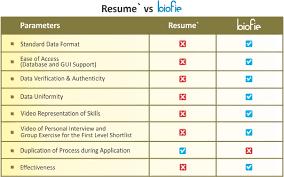 bio vs resume the biofie model biofie com job search simplified