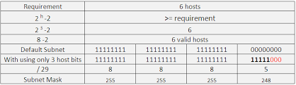subnetting tutorial for beginners understanding ip addresses tutorial ip addressing subnet mask