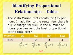 proportional and nonproportional relationships ppt video online