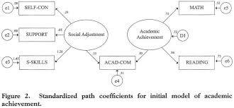 dansk design h rth academic onefile document social adjustment and academic