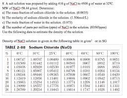 density of table salt solved a salt solution was prepared by adding 410 g of na