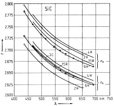 nsm archive silicon carbide sic optical properties