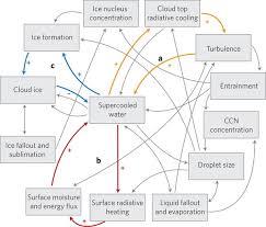 real global temperature trend p10 u2013 refining cloud feedbacks