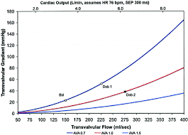 assessment of low gradient aortic stenosis with dobutamine