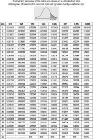 complete the table calculator how to use the t table to solve statistics problems dummies