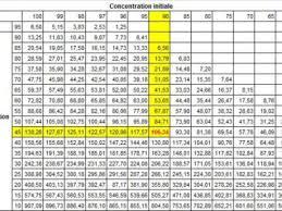 tableau de conversion pour la cuisine superior table de conversion cuisine 7 tableau de lussac et