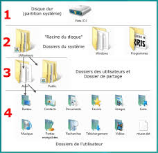 organisation bureau windows module 2 le système d exploitation windows 7 dossiers et documents