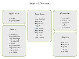 angularjs directives splessons