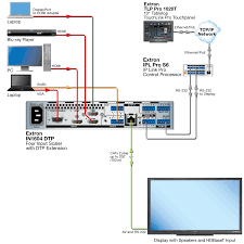 hdbaset compatibility simplifies connectivity extron