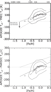 the correlation between mixing length and metallicity on the giant