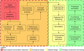 ubiquitous conceptual design of a ubiquitous application a